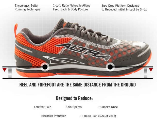 Zero Heel To Toe Drop Shoes >> What Shoes Should I Wear For Morton S Neuroma